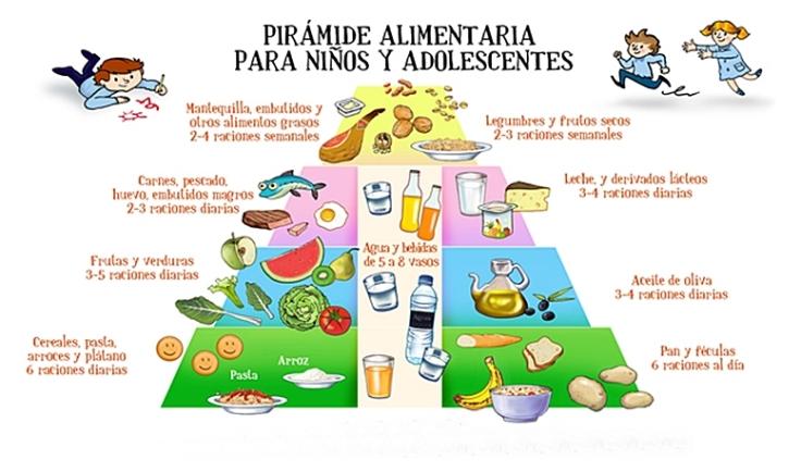 piramide-alimentaria-infantil